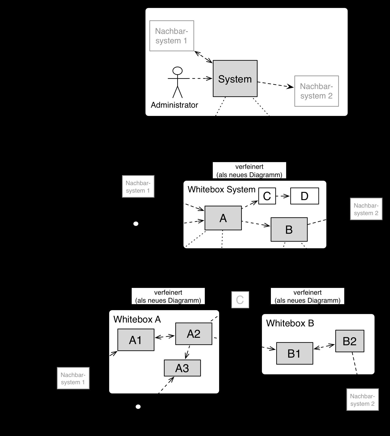 Architekturdokumentation
